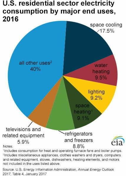 demand response residential consumption chart 2016