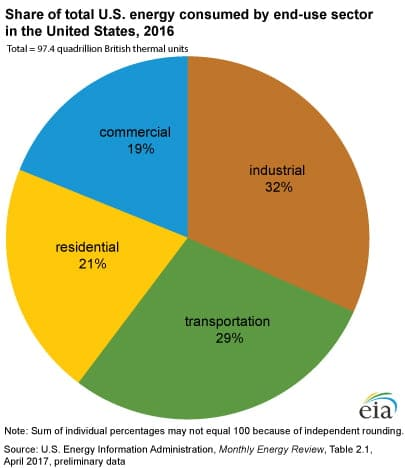 demand response US energy consumption by sector 2016