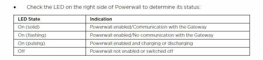 Understanding the Tesla Powerwall App   LA Solar Group