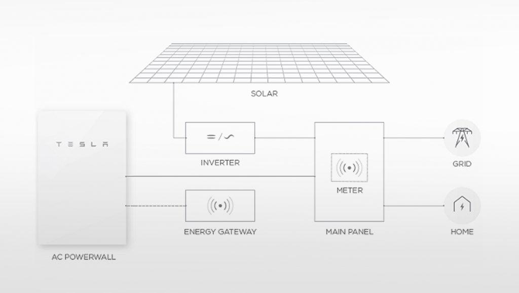 Tesla-Powerwall-System
